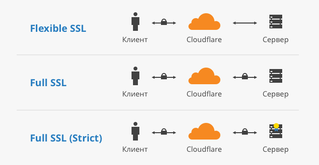 ssl_cloudflare