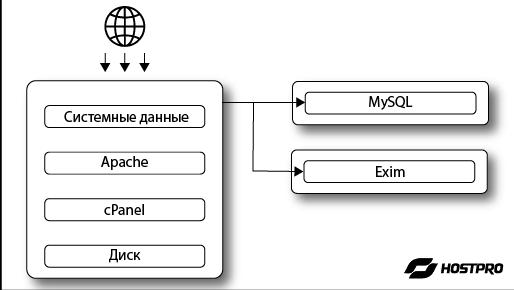 Распределение основных сервисов между отдельными физическими серверами