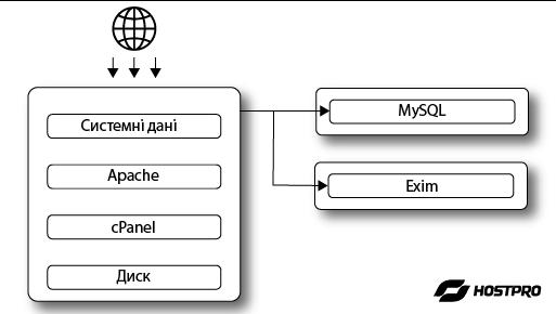 Розподіл основних сервісів між окремими фізичними серверами