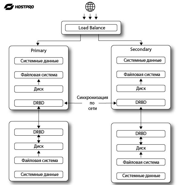 Распределение всех задач между серверами кластера спомощью специального программного обеспечения