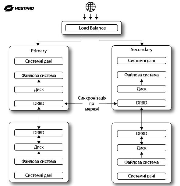 Передбачає розподіл всіх завдань між серверами кластера за допомогою спеціального програмного забезпечення