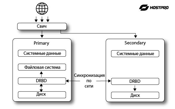 Использование перекрестных кабельных соединений