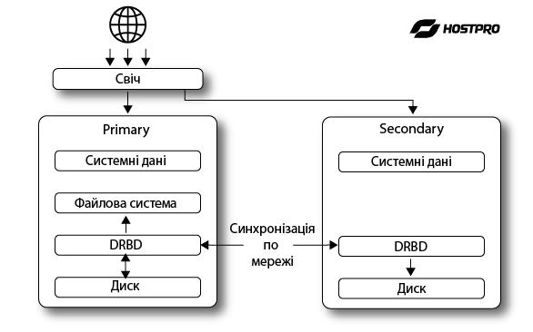 Використання перехресних кабельних з'єднань