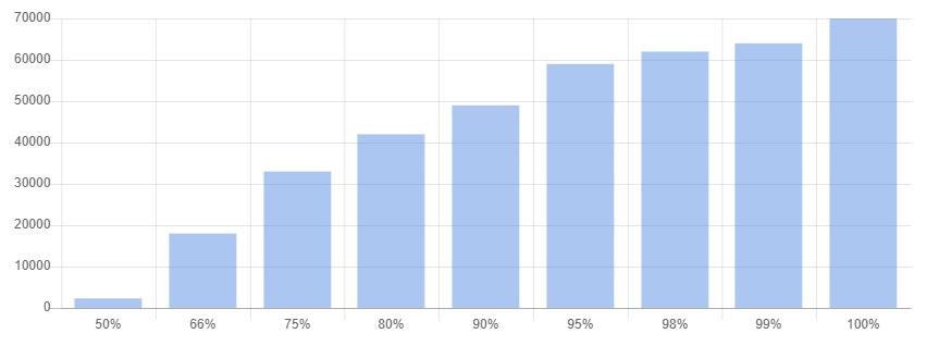 Горизонтальна вісь - відсоток запитів, вертикальна вісь - завершення протягом часу