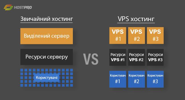 Звичайний хостинг VS VPS Хостинг