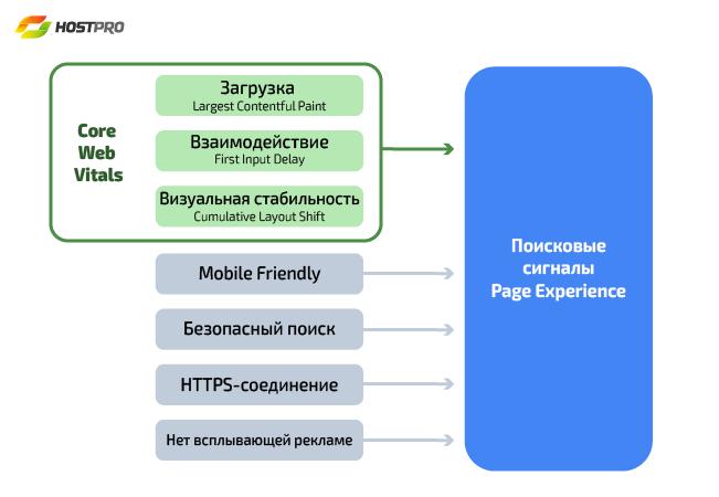 Поисковые сигналы Page Experience